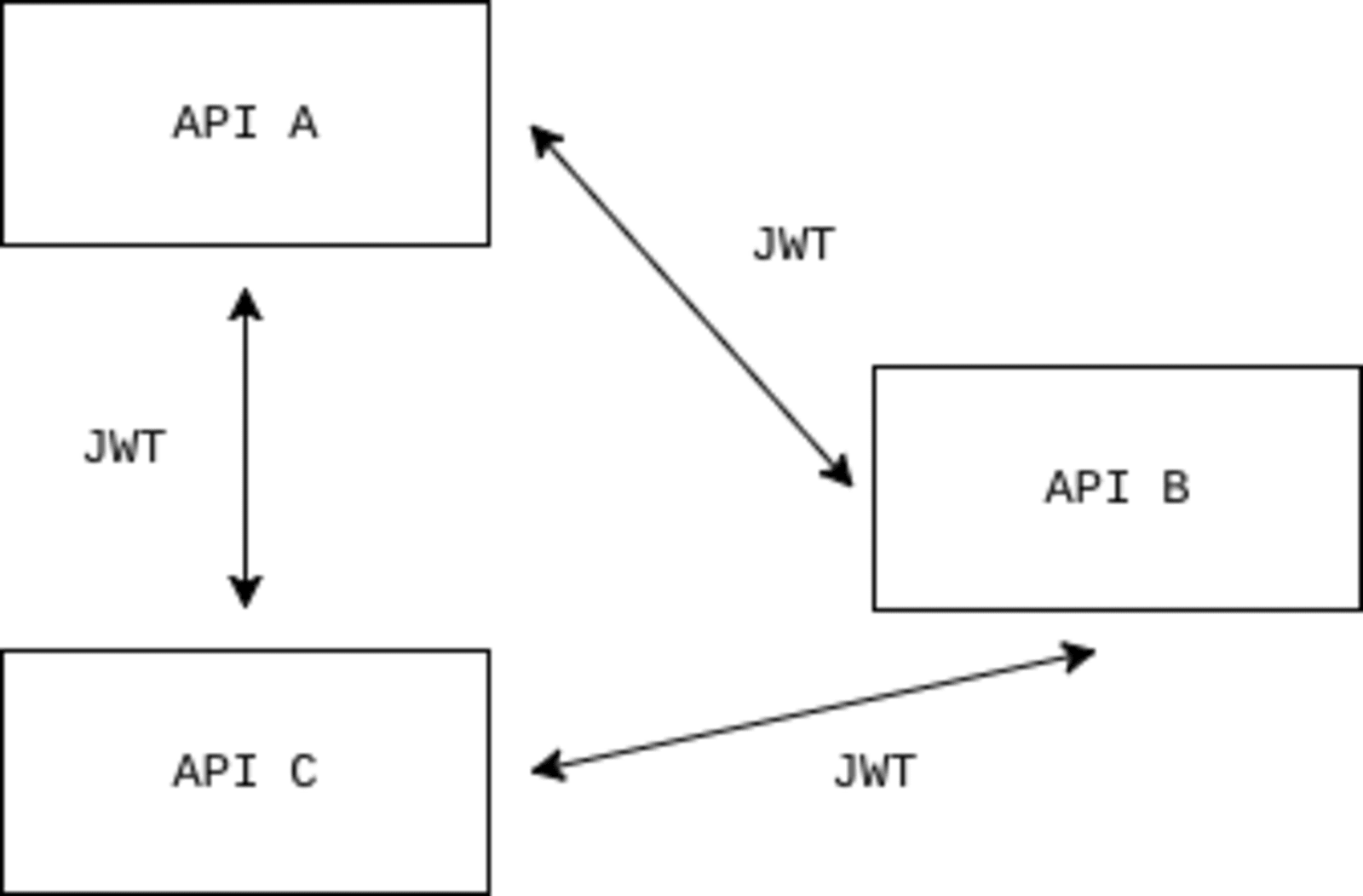 JWTs in Microservices