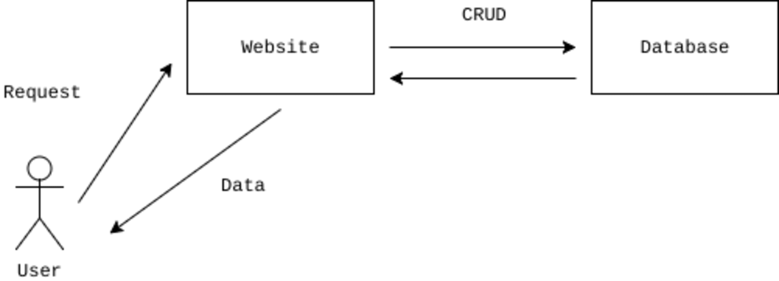 CRUD Websites