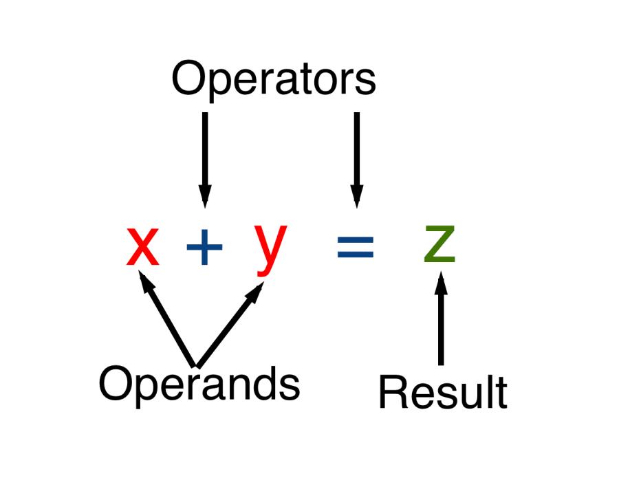 JavaScript Unary Operators: Simple and Useful ― Scotch io