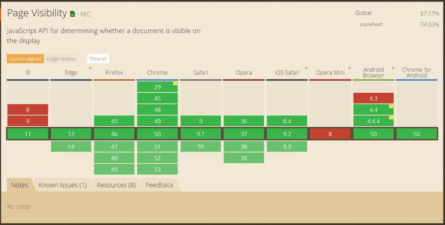 Get to Know the Page Visibility API ― Scotch io