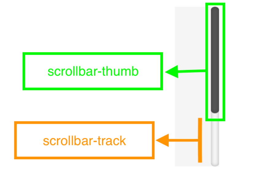 Customize the Browser's Scrollbar with CSS ― Scotch io