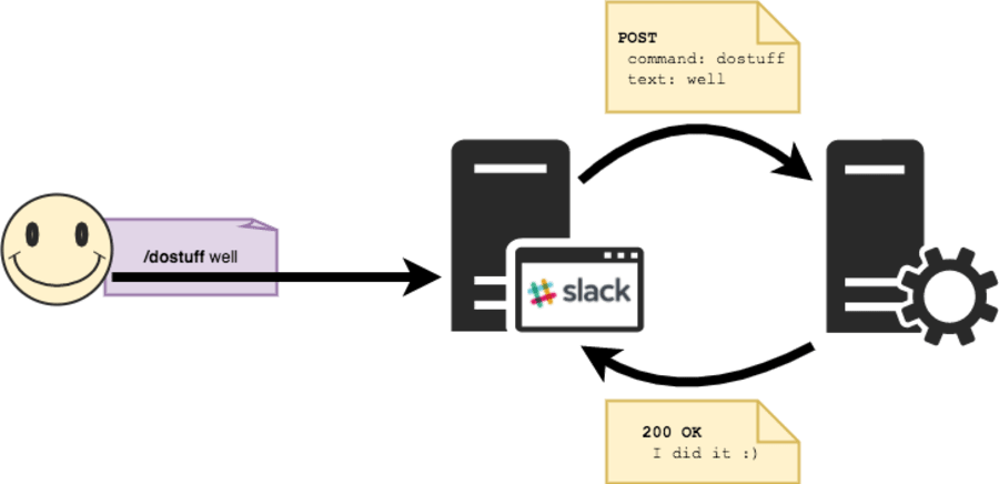 Create a custom Slack slash command with Node js and Express ― Scotch io