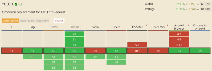 How to Use the JavaScript Fetch API to Get Data ― Scotch io