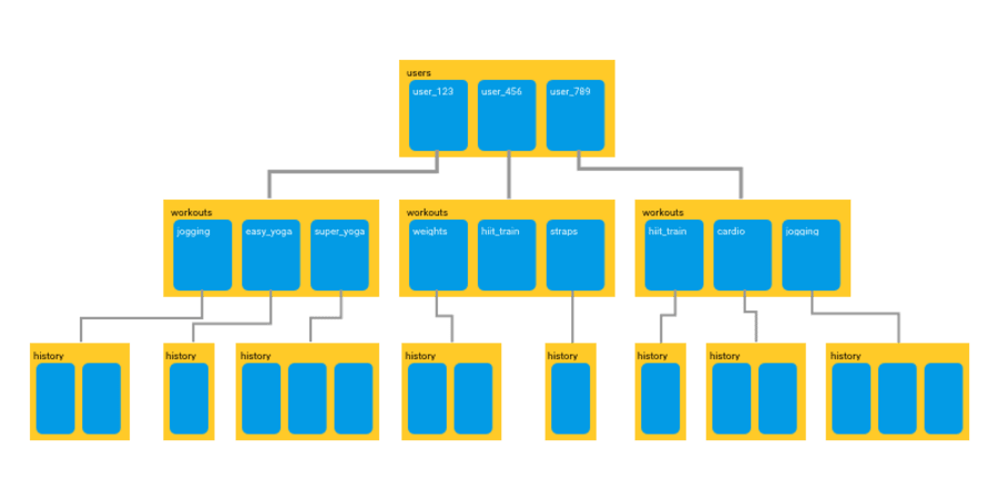 Getting Started with Firebase Cloud Firestore: Build a Vue