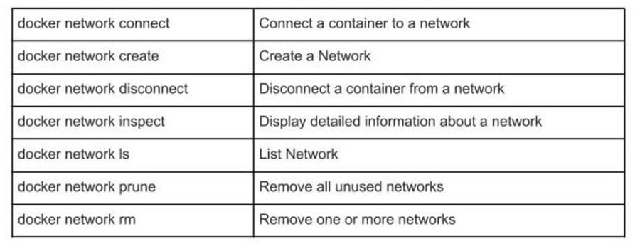 Getting Started with Docker: Basic Docker Commands ― Scotch io