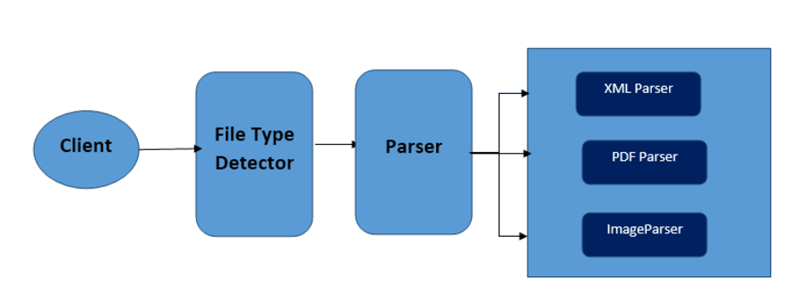 Java team briefing about Apache Tika ― Scotch io