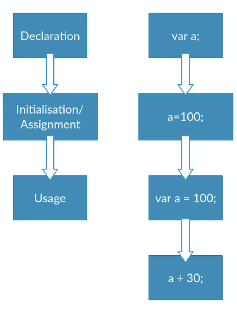 Understanding Hoisting in JavaScript ― Scotch io