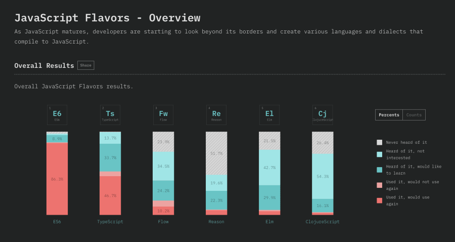 5 Important Takeaways From the State of JavaScript Survey 2018