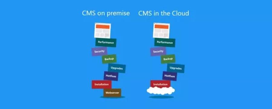 The Future of Websites: Headless CMSs ― Scotch io