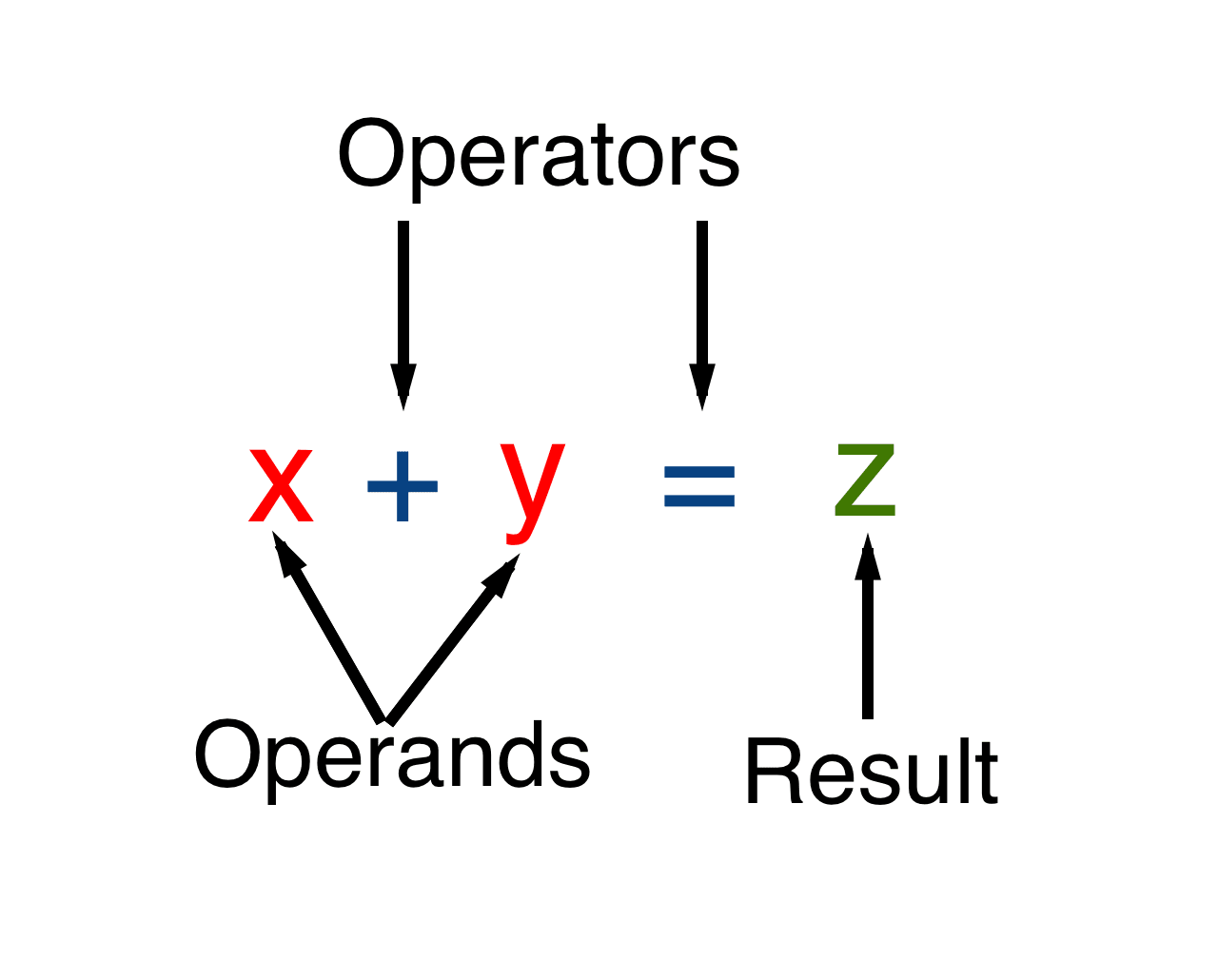 """An illustration of the example operation """"x plus y equals z"""" that labels the operators (plus and equals), the operands (x and y), and the result (z)."""