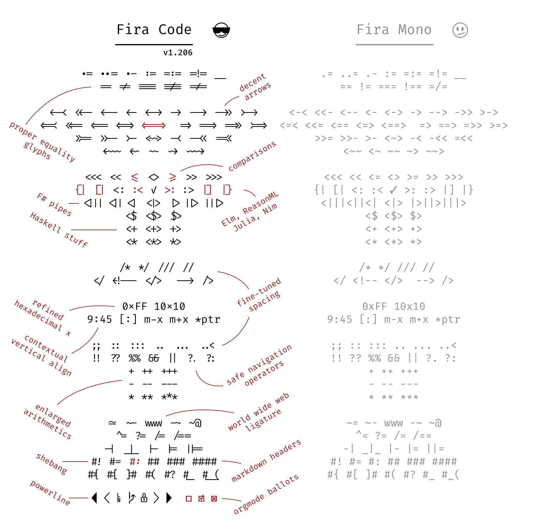 Fira Code font example