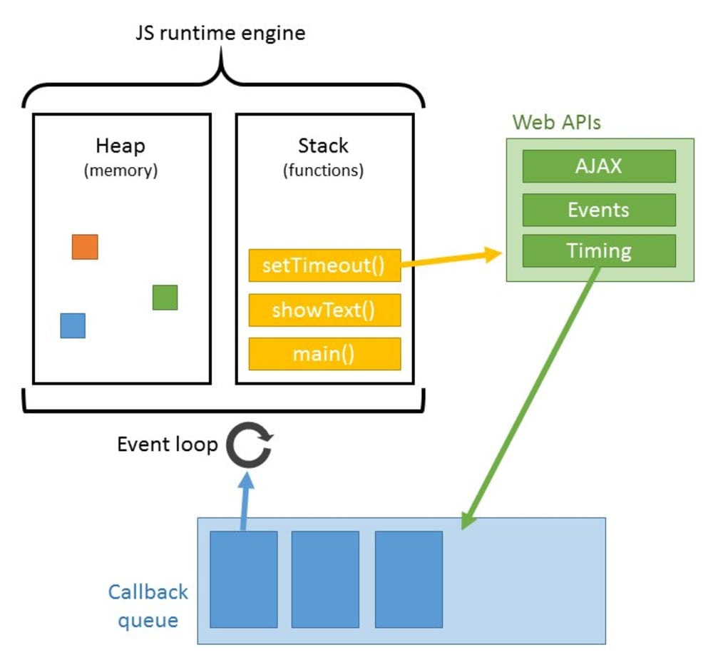How does callback work in JavaScript