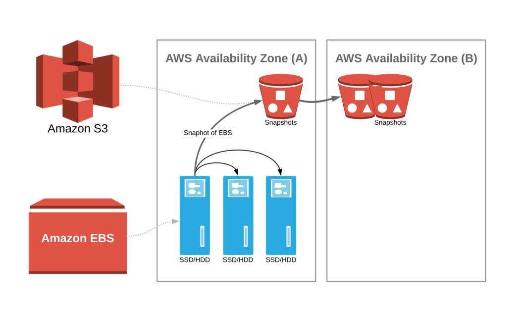 Have you ever wondered why AWS EBS supports both Redundancy