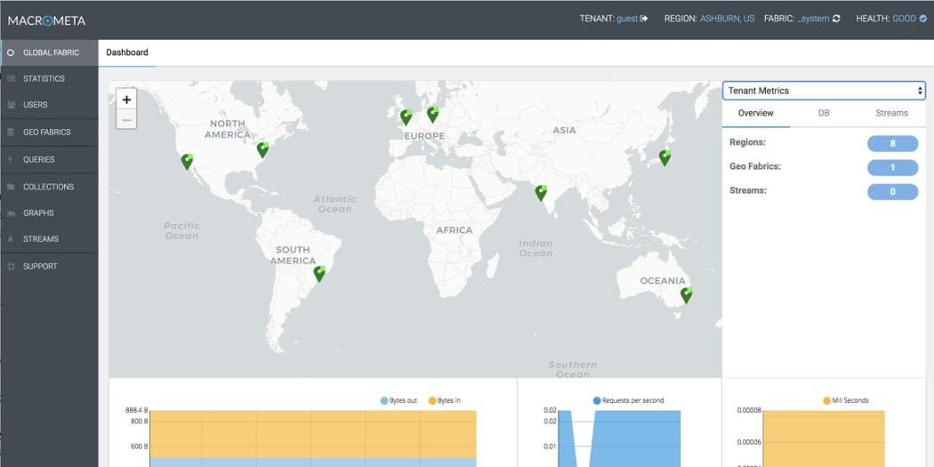 Build a Low Latency, Globally Distributed Python App using Macrometa's Geo-Distributed Database Cloud.