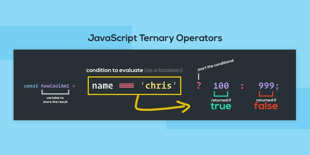 JavaScript Ternary Operators