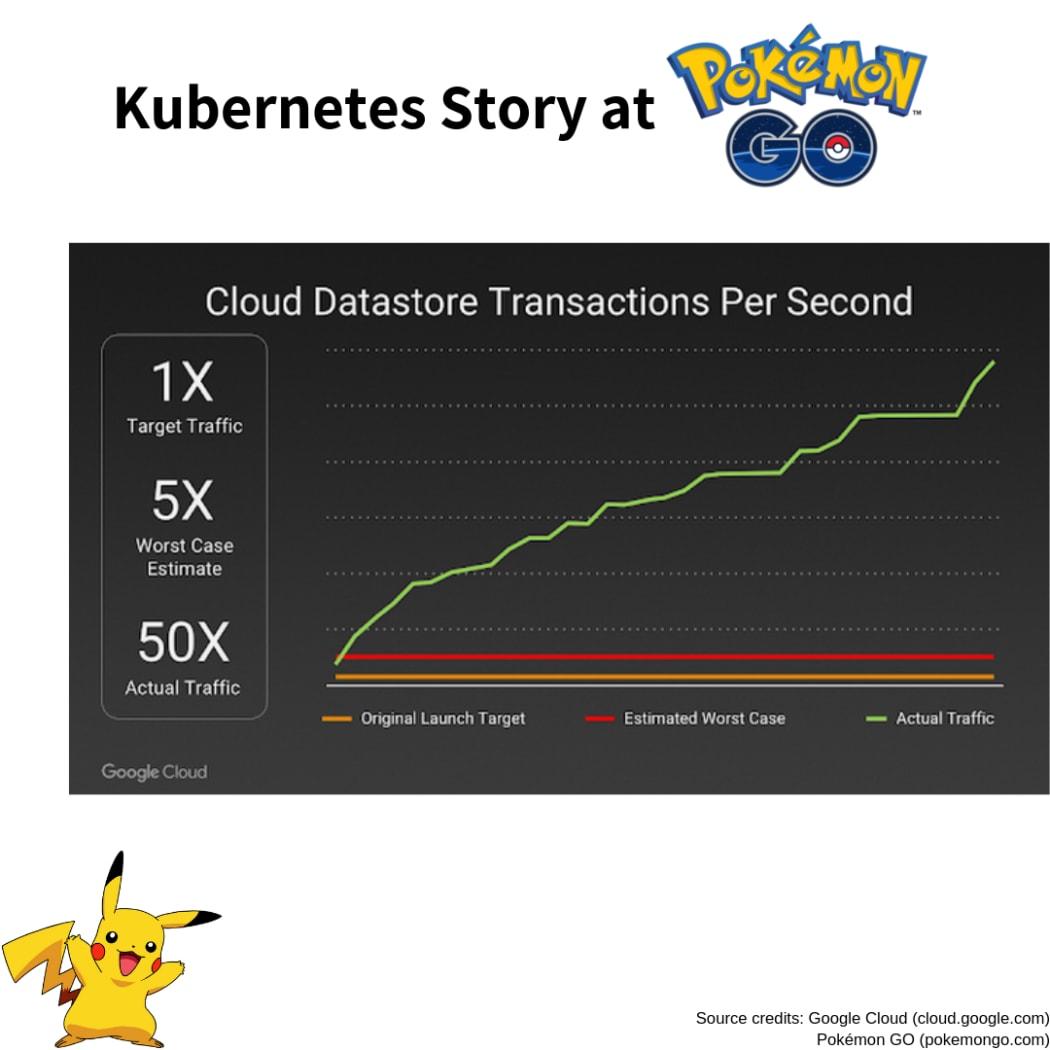 Pokemon Go - A Successful Kubernetes Story