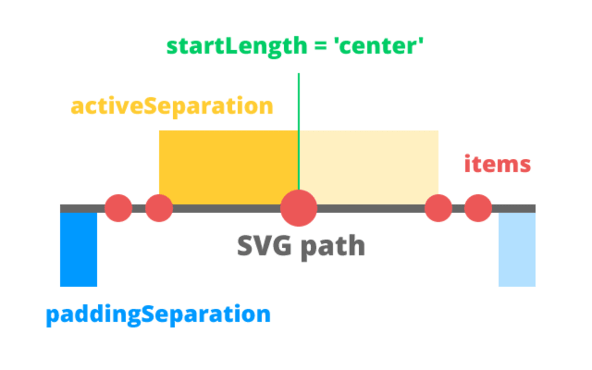 Animating Elements Along SVG Paths: Introducing PathSlider ― Scotch io