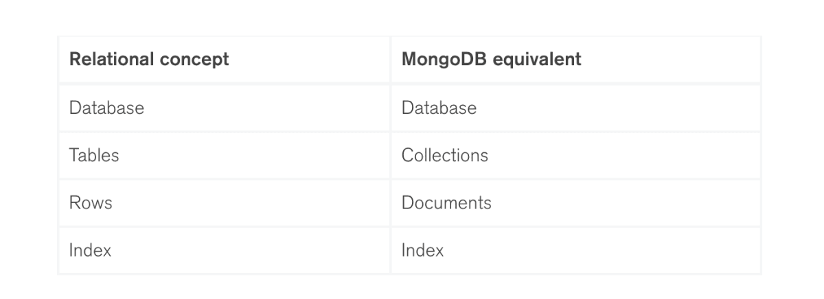 Getting Started with Python and MongoDB ― Scotch io