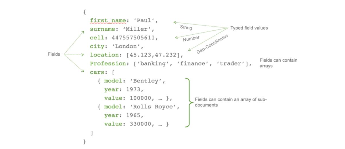 Getting Started with Python and MongoDB ― Scotch io