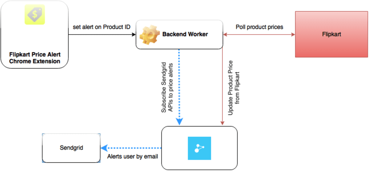 Build a Chrome Extension for Real-time Price Tracking with Appbase
