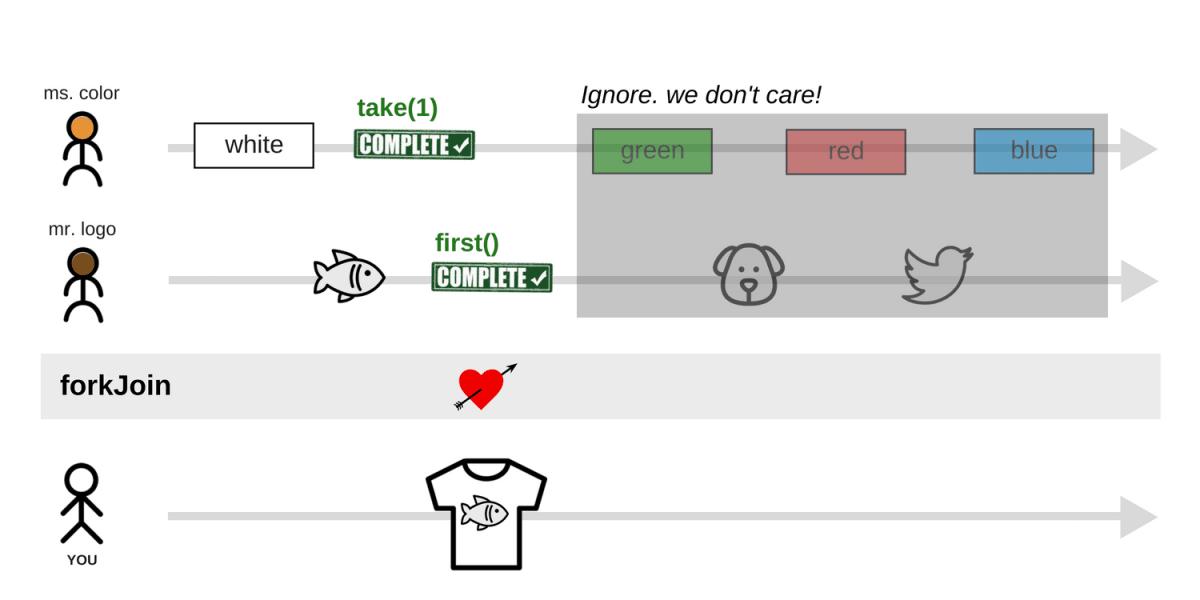 RxJS Operators for Dummies: forkJoin, zip, combineLatest