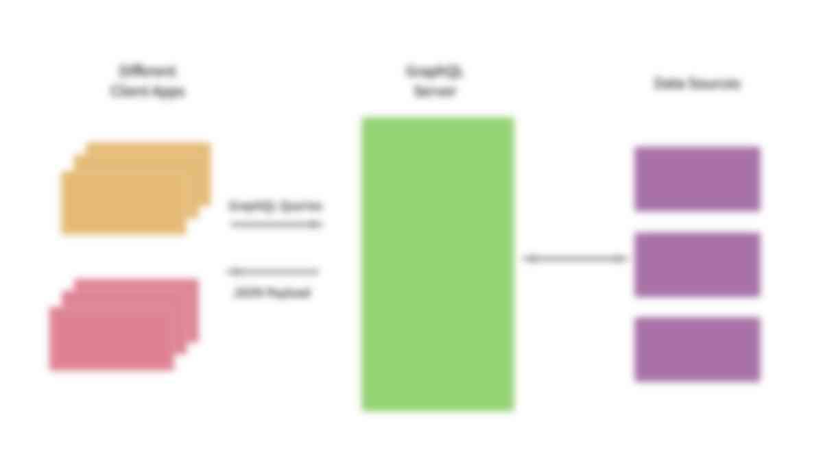 Understanding GraphQL API Queries