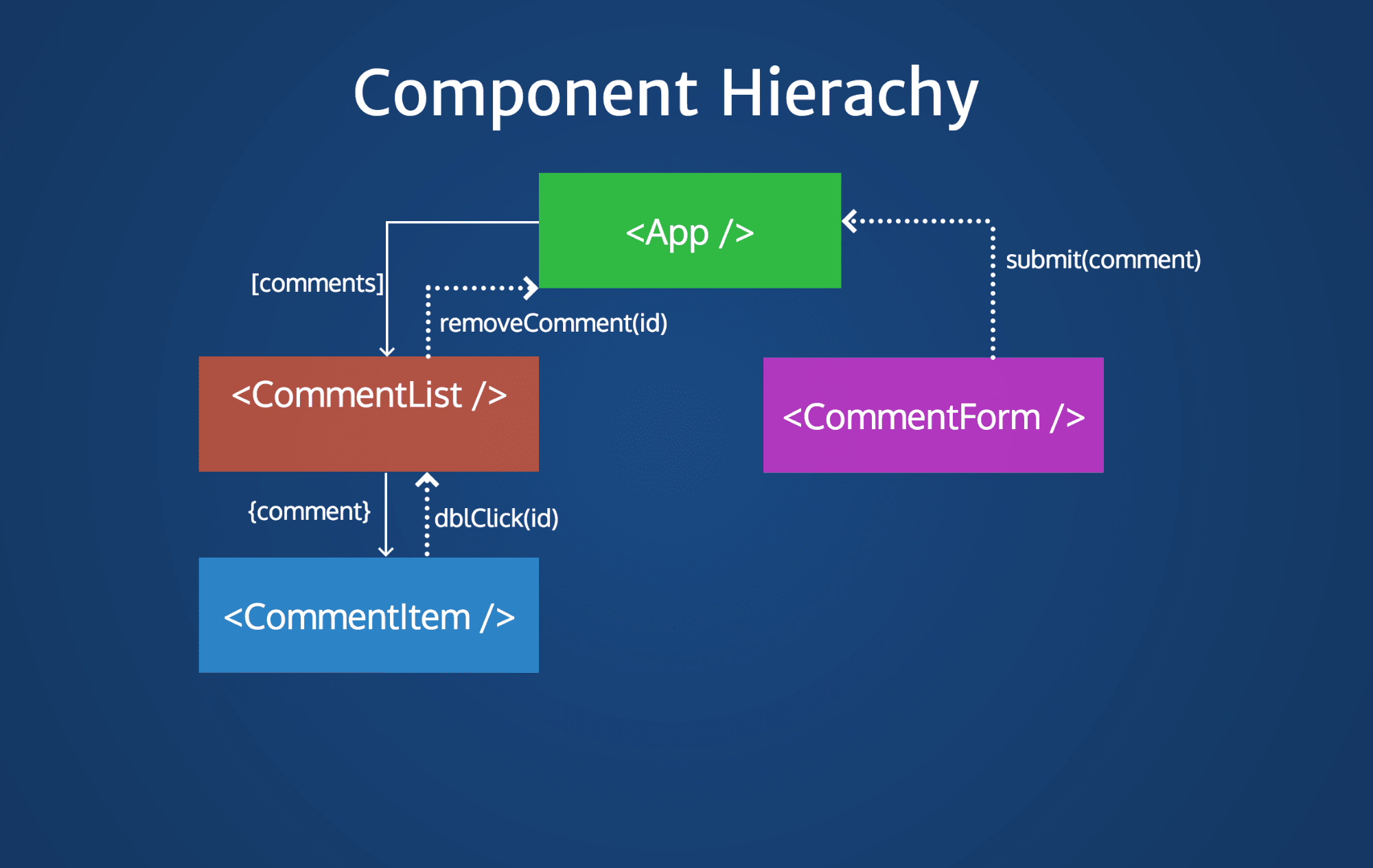 State Management In Vue Getting Started With Vuex Scotch Updated Component Wiring Diagram Click On Components For Write Ups This Is Still Fairly Simple Yet If We Need To Move Data From The App Down Commentitem Have Send Commentlist First