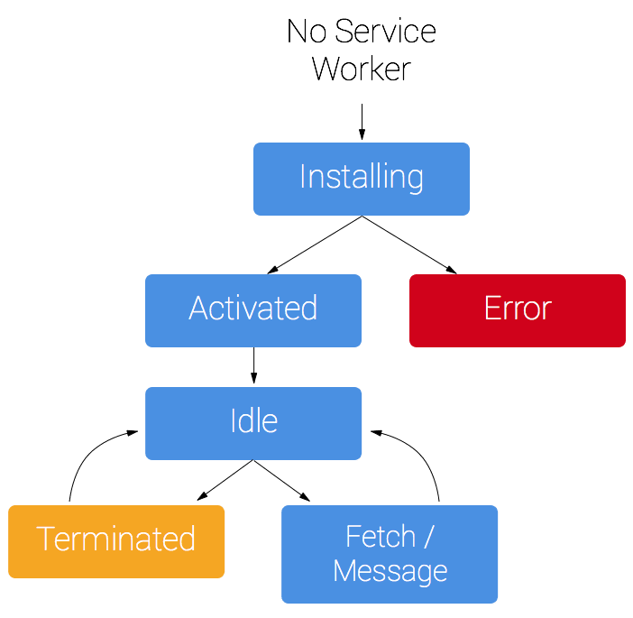 The Service Worker Lifecycle